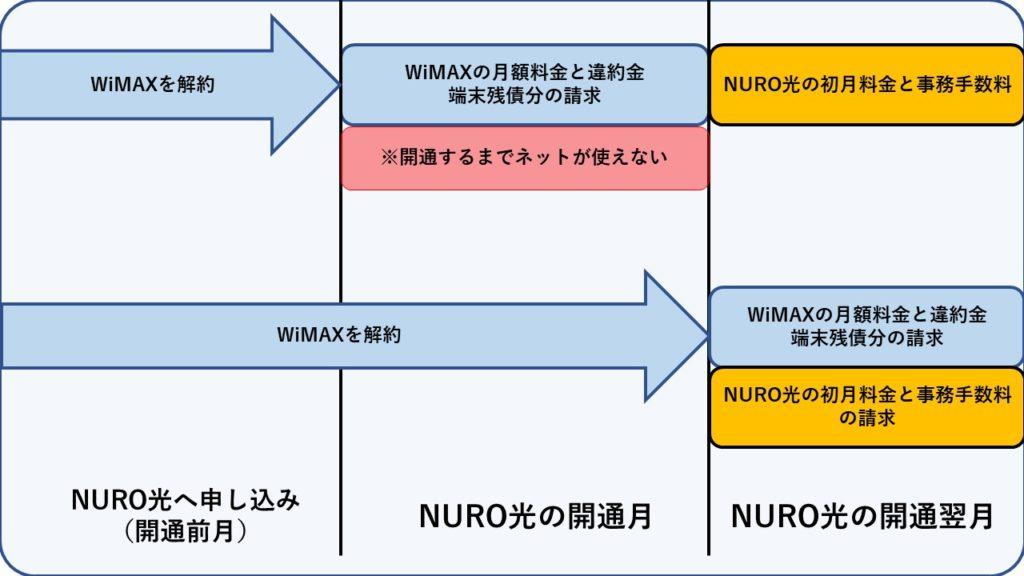 NURO光からWiMAXへ乗り換えるタイミング