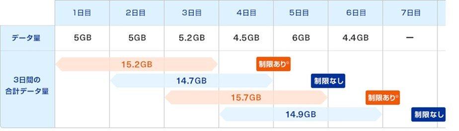 WiMAX+5Gの3日15GB制限