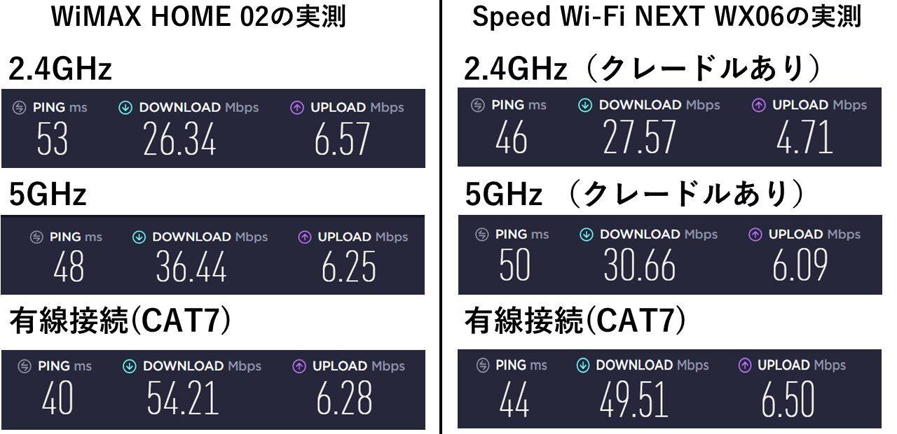 WX06 (クレードルあり)とHOME02速度比較