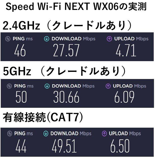 WX06 クレードルセットの実測値