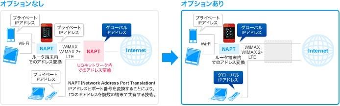 WiMAX グローバルIPアドレスオプション