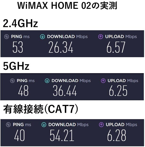 WiMAX HOME 02の実測値
