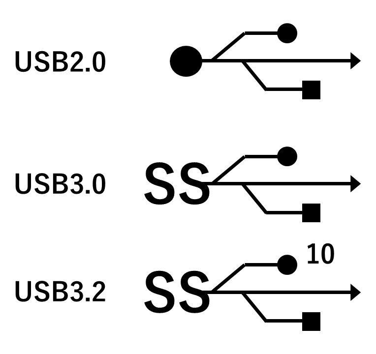 USB規格のマーク