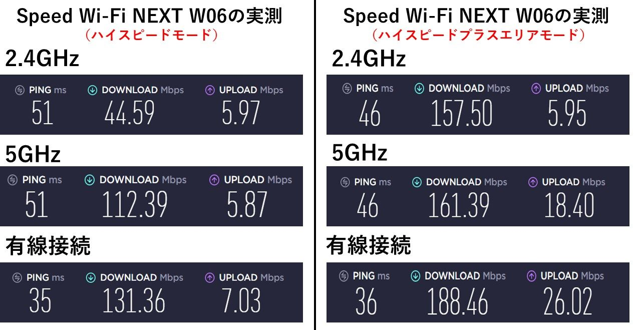 WiMAX W06で通信モードによる実測値