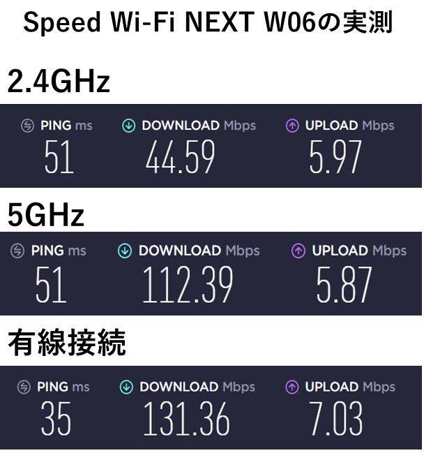 W06 ハイスピードモードの実測値