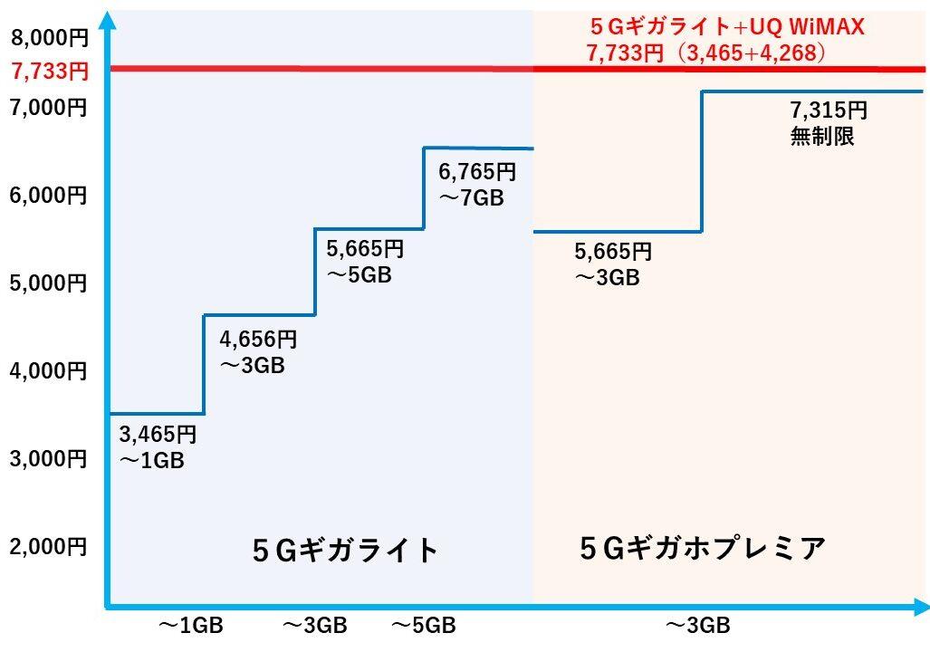 ドコモスマホの5G料金比較