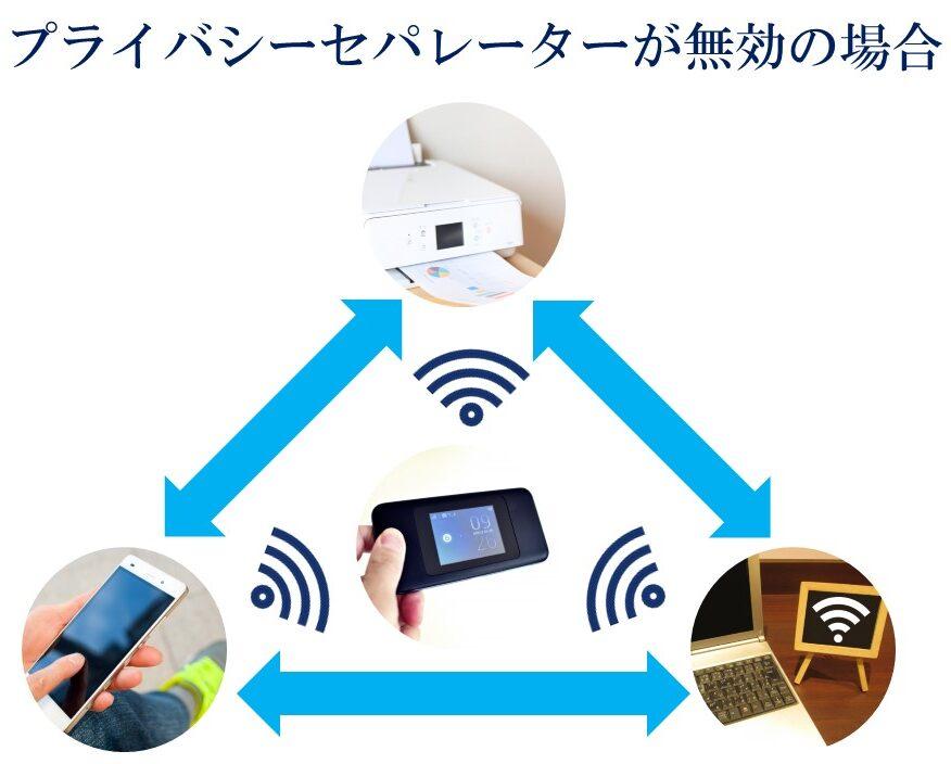 WiMAX プライバシーセパレーターの無効