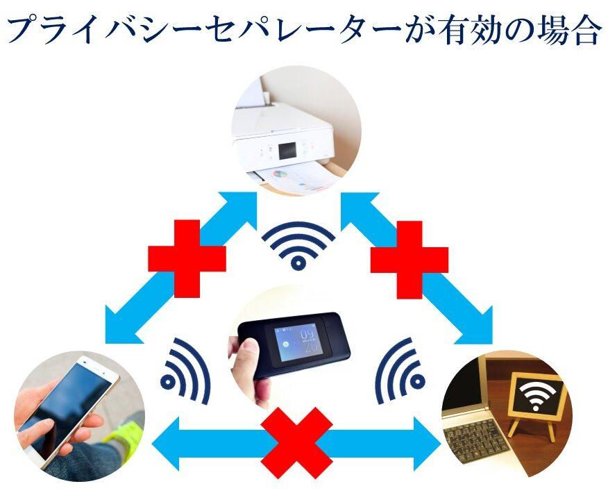 WiMAX プライバシーセパレーターの有効