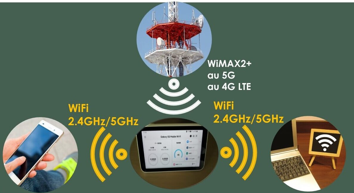 WiMAX 5Gと5GHzの違い