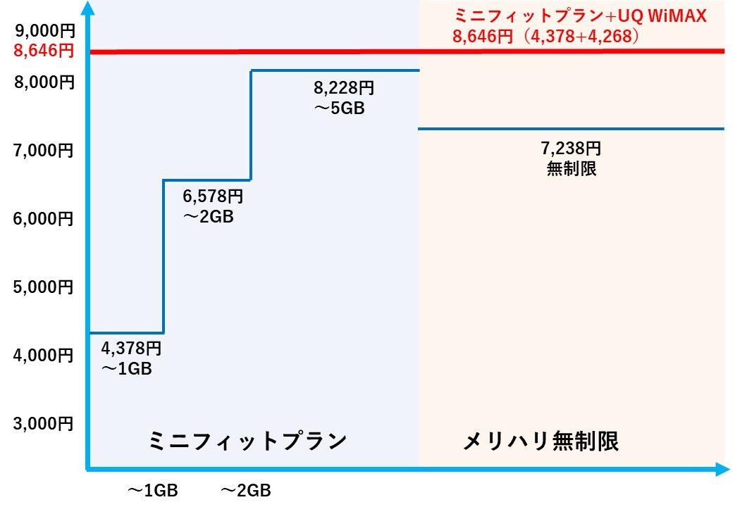 SoftBankスマホの5G料金比較