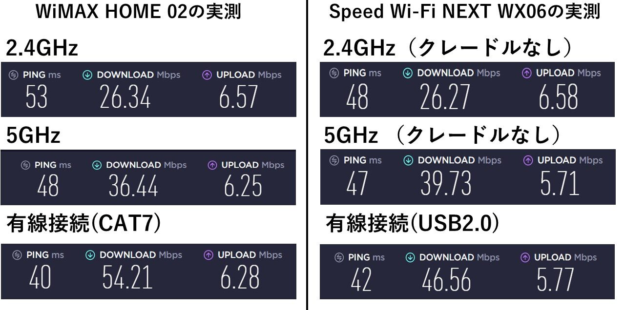 WX06 (クレードルなし)とHOME02速度比較