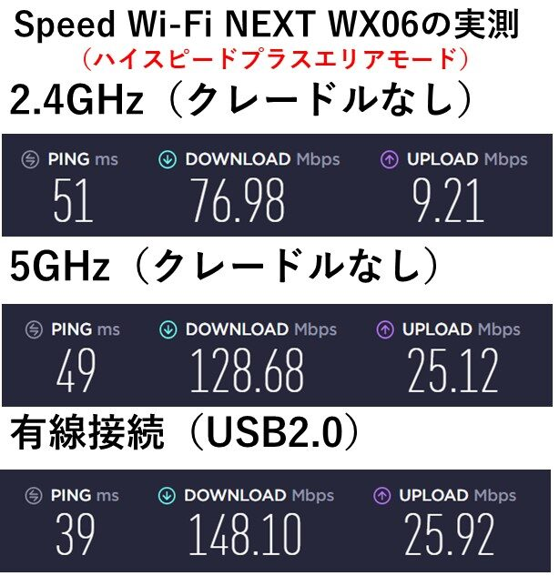 WX06 ハイスピードプラスエリアモードの実測値
