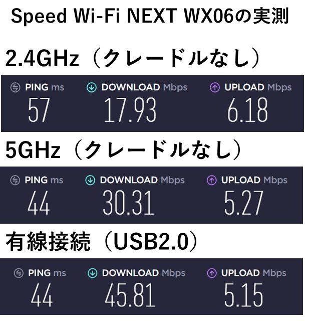 WX06 ハイスピードモードの実測値