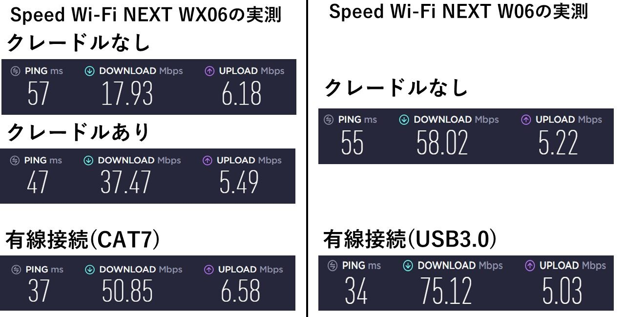 WiMAX WX06とW06の速度比較