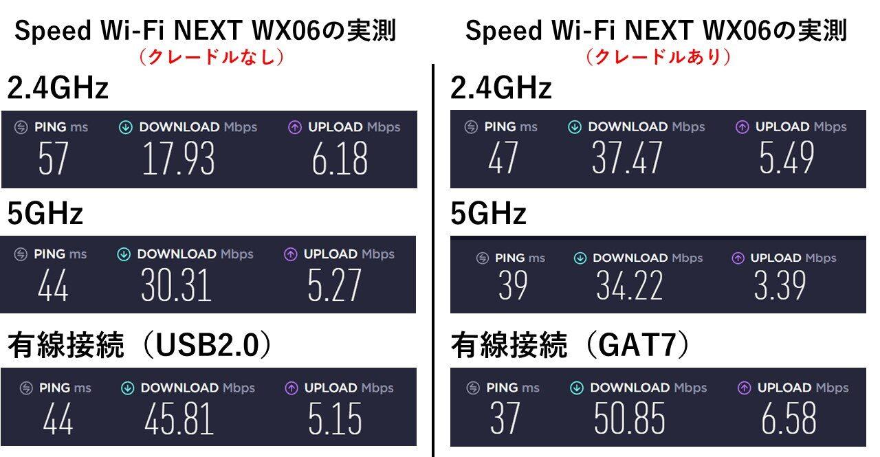 WX06の有線接続での実測値